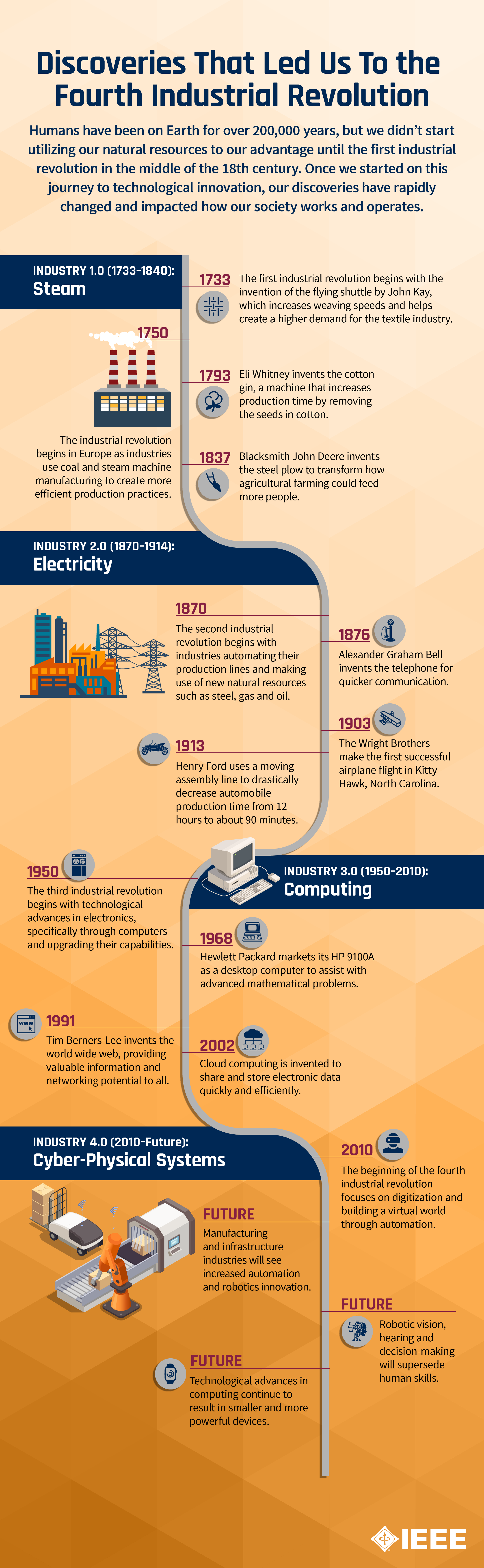 Industry 4.0, timeline of the industrial revolutions