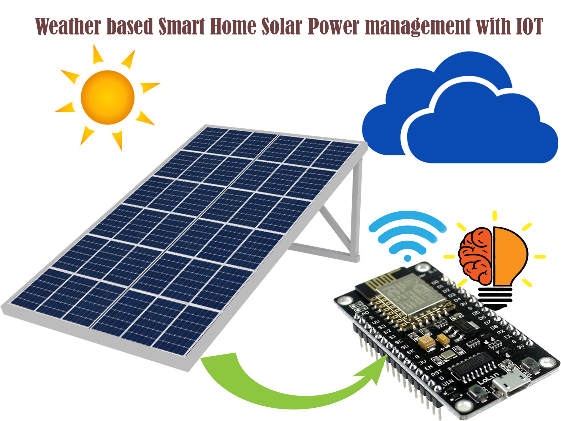 Weather Based Smart Home Solar Power Management With Iot The Ieee Energy Systems Electricity For Your Cells Project Aims To Improve Efficient Distribution Of Daily Details Algorithm Used And Complete Monitoring In