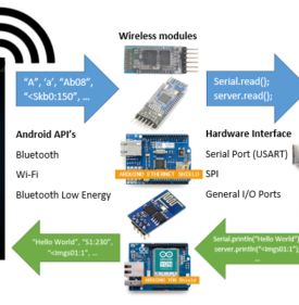 Flexible Android HMI for wireless control of microcontroller based
