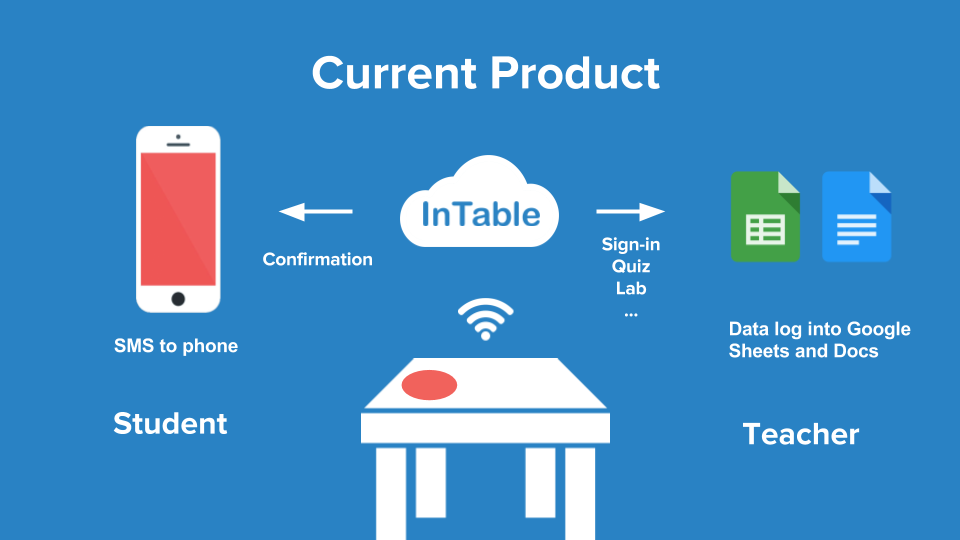 InTable - The IEEE Maker Project
