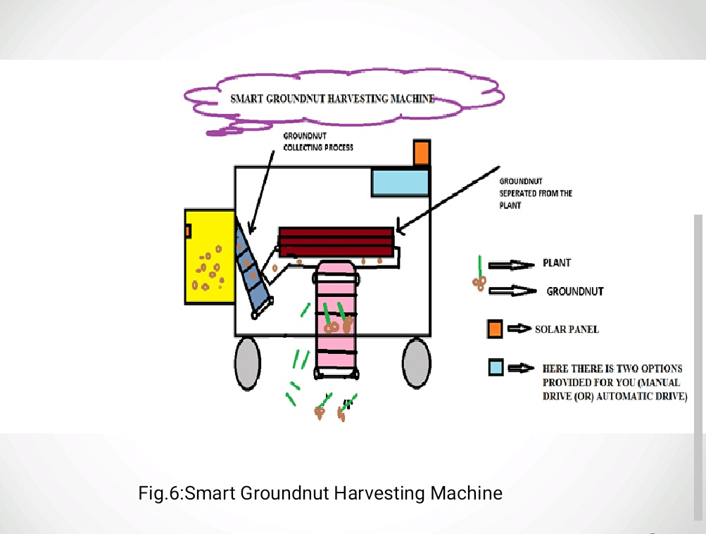 Smart groundnut harvesting machine the ieee maker project the purpose ccuart Image collections